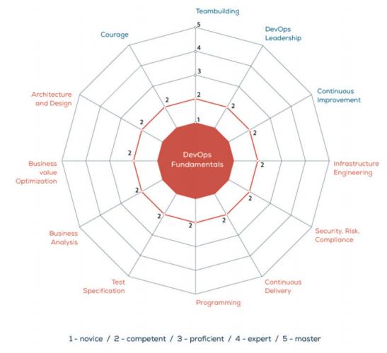 DevOps Qualification scheme
